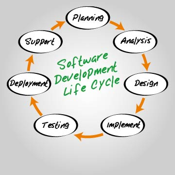 Foto: Software Development Life Circle - So arbeitet trinicon.